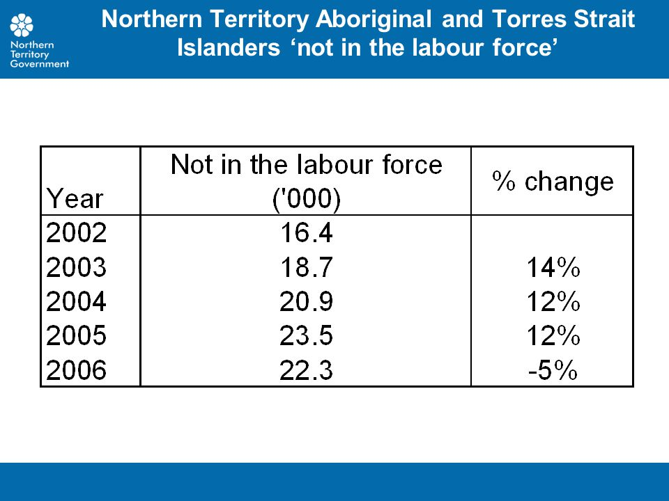 Northern Territory Aboriginal and Torres Strait Islanders 'not in the labour force'