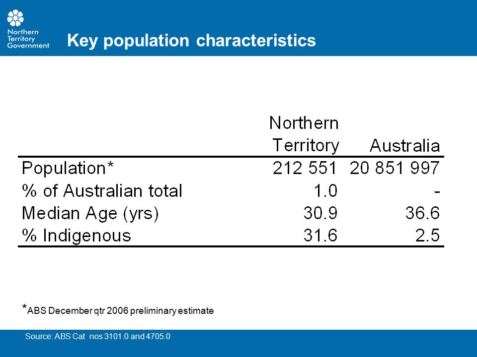 Key population characteristics Source: ABS Cat nos 3101.0 and 4705.0 * ABS December qtr 2006 preliminary estimate