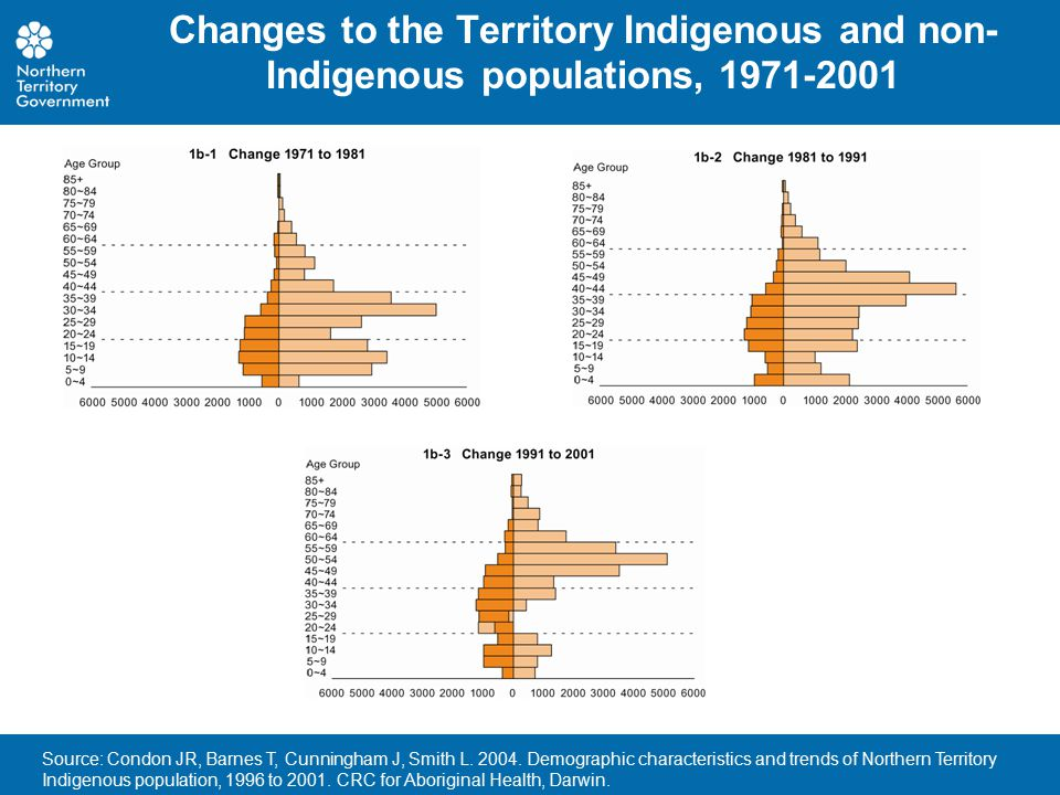 Changes to the Territory Indigenous and non- Indigenous populations, 1971-2001 Source: Condon JR, Barnes T, Cunningham J, Smith L. 2004. Demographic c