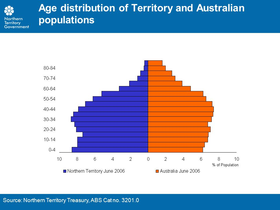 Age distribution of Territory Indigenous and non-Indigenous populations, 2006 Source: Northern Territory Treasury, ABS Cat no.