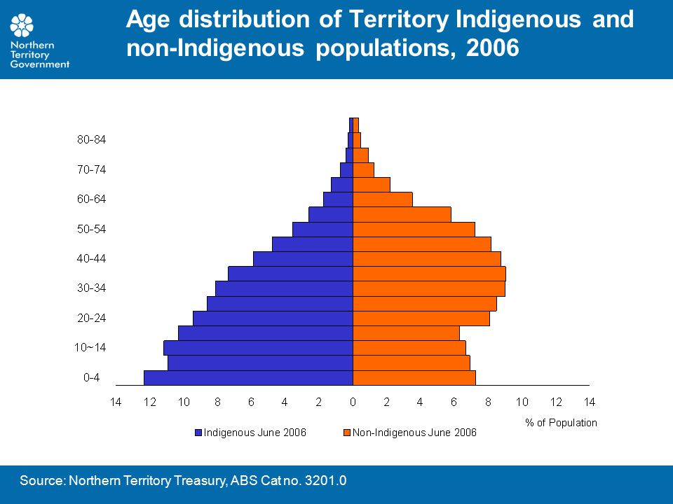 Northern Territory Indigenous and non- Indigenous populations, 1971-2001
