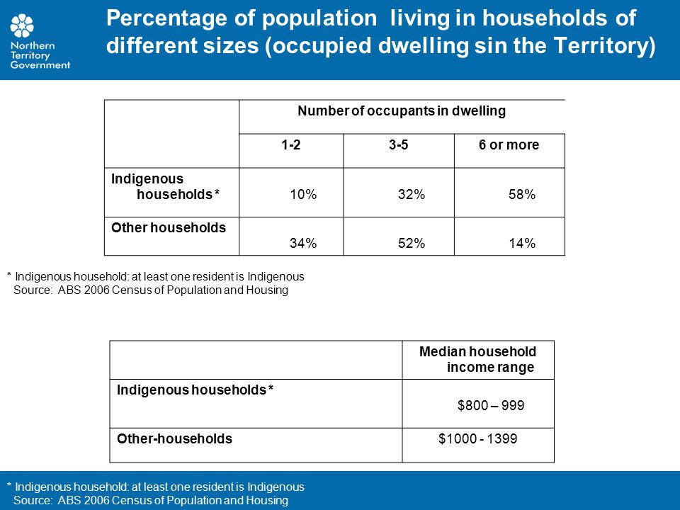 Age Distribution of Territory Indigenous and non-Indigenous populations, 1995 and 2005 Source: ABS Catalogue no.
