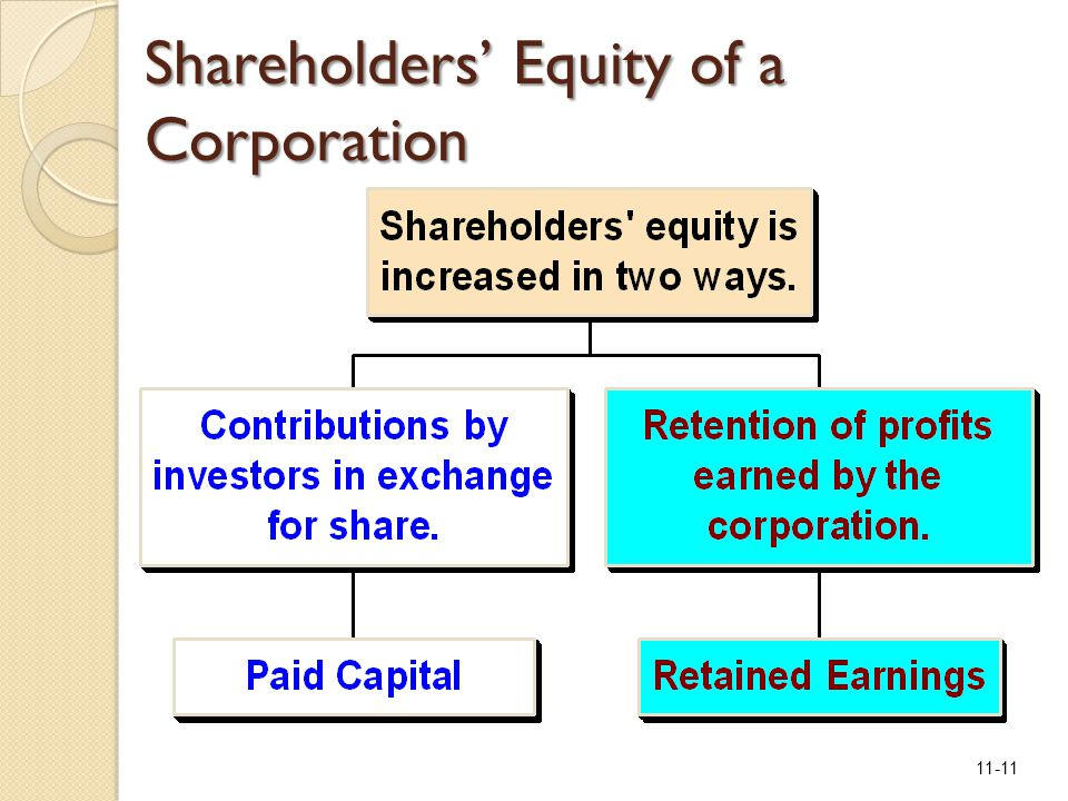 11-11 Shareholders' Equity of a Corporation