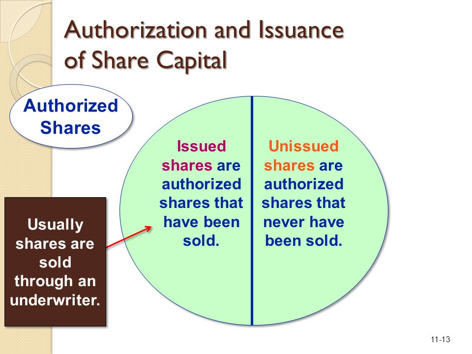 11-13 Issued shares are authorized shares that have been sold. Unissued shares are authorized shares that never have been sold. Usually shares are sol