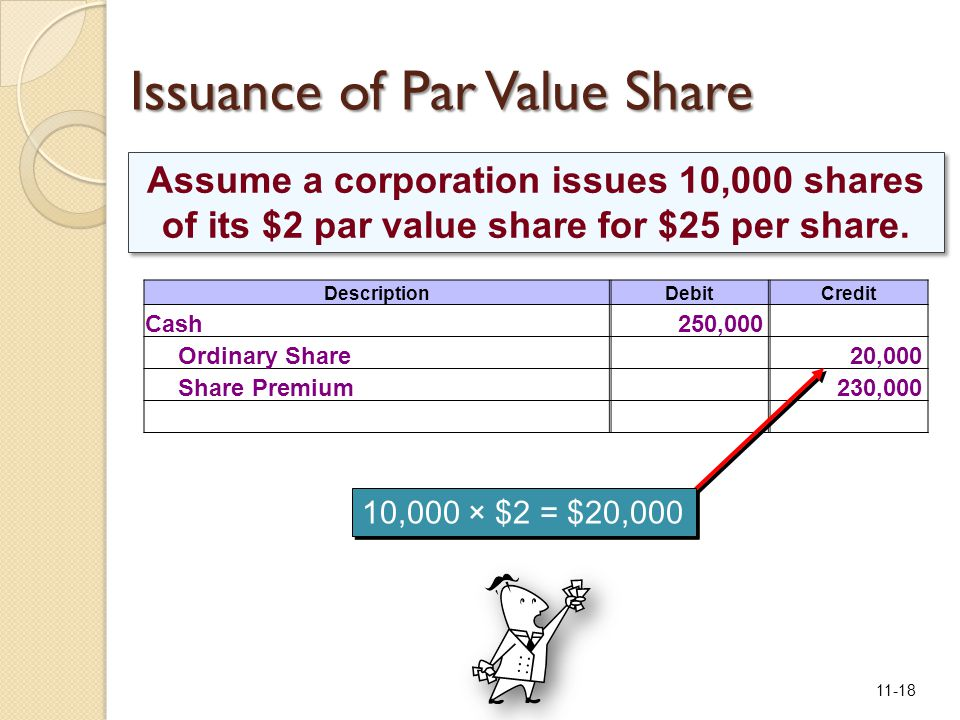11-18 Issuance of Par Value Share Assume a corporation issues 10,000 shares of its $2 par value share for $25 per share.