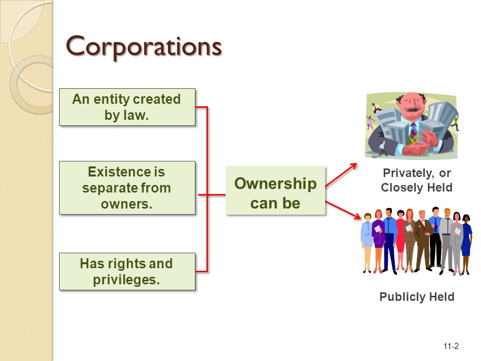 11-2 Existence is separate from owners. An entity created by law. Has rights and privileges. Privately, or Closely Held Publicly Held Ownership can be