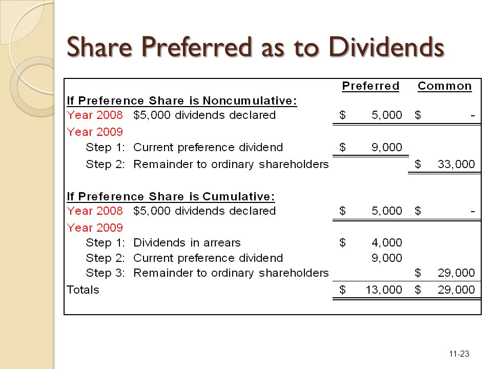 11-23 Share Preferred as to Dividends
