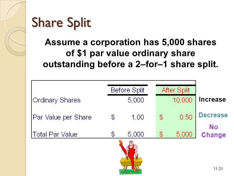 11-31 Assume a corporation has 5,000 shares of $1 par value ordinary share outstanding before a 2–for–1 share split.
