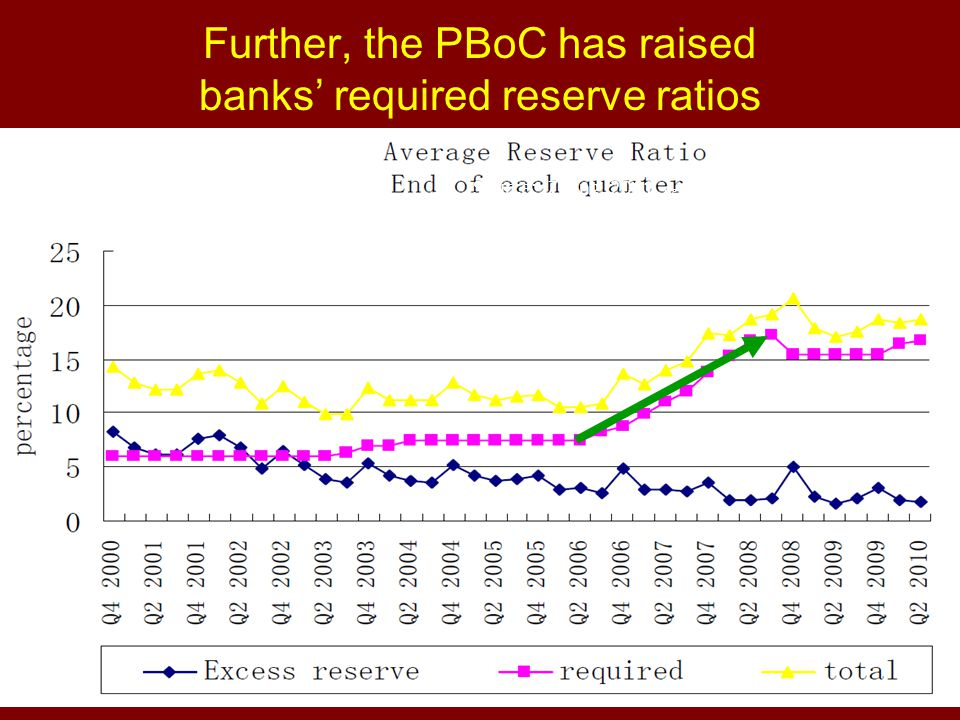 Further, the PBoC has raised banks' required reserve ratios Source: Zhang, 2011, Fig.6, p.46.