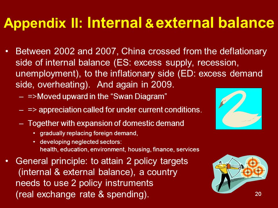 20 Appendix II: Internal & external balance Between 2002 and 2007, China crossed from the deflationary side of internal balance (ES: excess supply, recession, unemployment), to the inflationary side (ED: excess demand side, overheating).