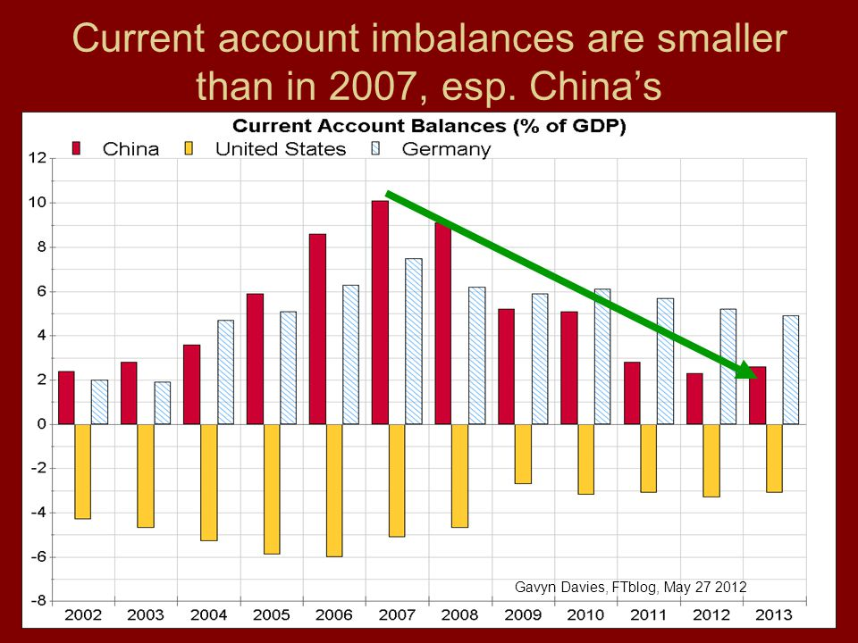 Current account imbalances are smaller than in 2007, esp. China's Gavyn Davies, FTblog, May 27 2012