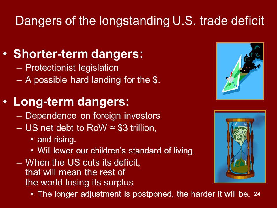24 Dangers of the longstanding U.S.