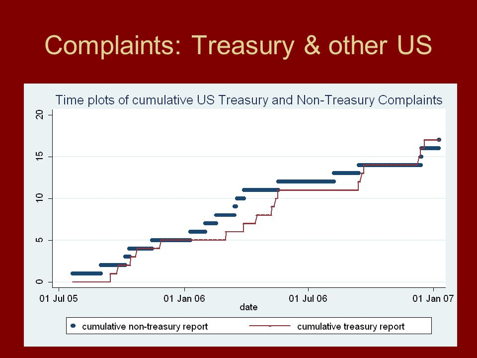 58 Complaints: Treasury & other US