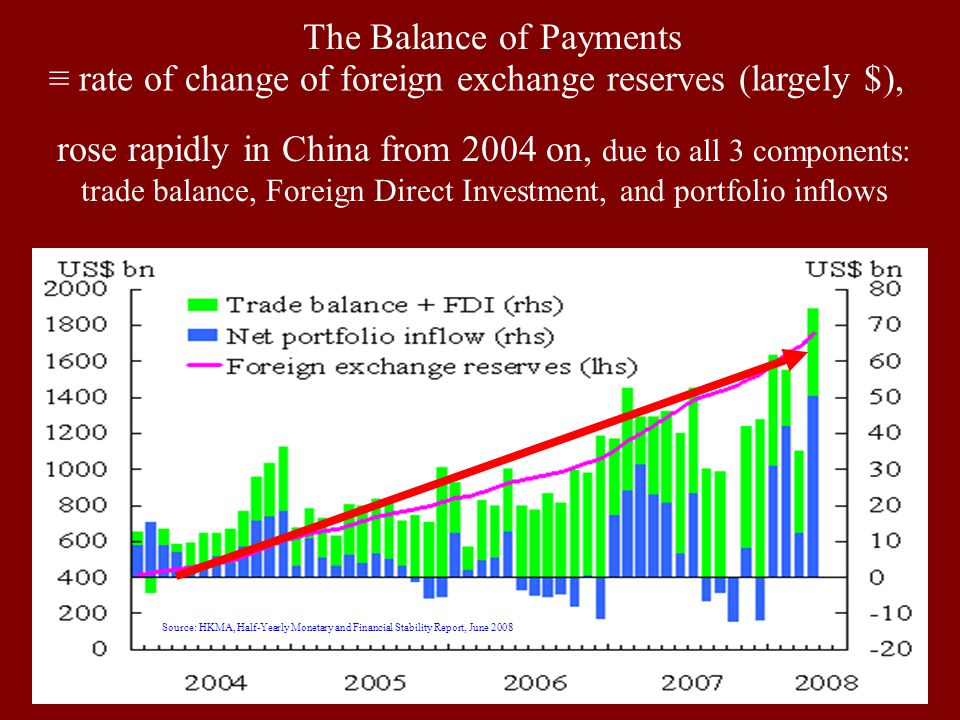 8 Source: HKMA, Half-Yearly Monetary and Financial Stability Report, June 2008 The Balance of Payments ≡ rate of change of foreign exchange reserves (largely $), rose rapidly in China from 2004 on, due to all 3 components: trade balance, Foreign Direct Investment, and portfolio inflows