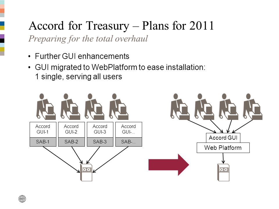 Accord for Treasury – Plans for 2011 Preparing for the total overhaul Further GUI enhancements GUI migrated to WebPlatform to ease installation: 1 single, serving all users SAB-1 Accord GUI-1 SAB-2 Accord GUI-2 SAB-3 Accord GUI-3 SAB-...