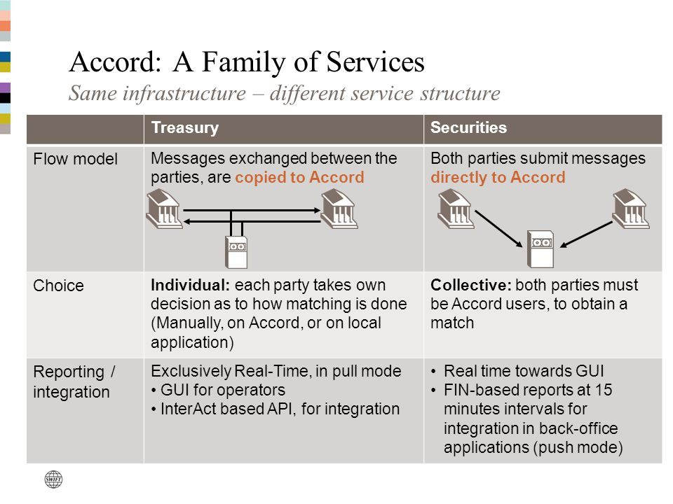 Accord: A Family of Services Same infrastructure – different service structure TreasurySecurities Flow model Messages exchanged between the parties, are copied to Accord Both parties submit messages directly to Accord Choice Individual: each party takes own decision as to how matching is done (Manually, on Accord, or on local application) Collective: both parties must be Accord users, to obtain a match Reporting / integration Exclusively Real-Time, in pull mode GUI for operators InterAct based API, for integration Real time towards GUI FIN-based reports at 15 minutes intervals for integration in back-office applications (push mode)