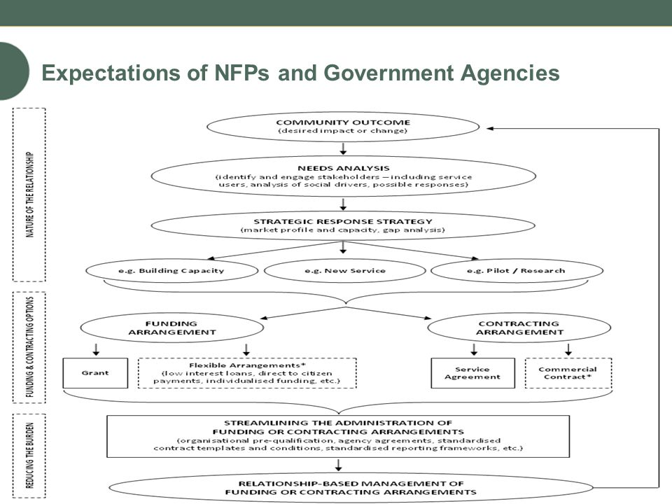 Expectations of NFPs and Government Agencies