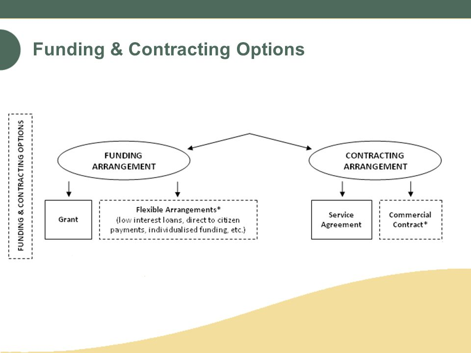 Funding & Contracting Options