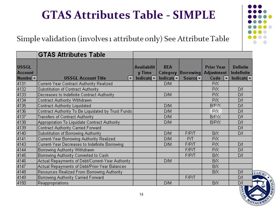 14 GTAS Attributes Table - SIMPLE Simple validation (involves 1 attribute only) See Attribute Table
