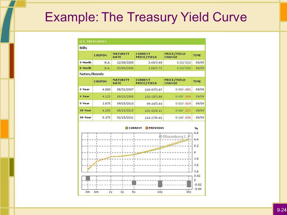 9-24 Example: The Treasury Yield Curve