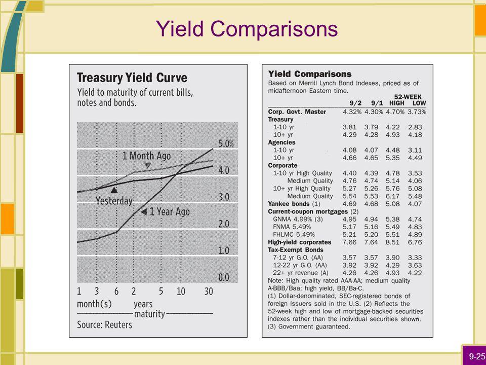 9-25 Yield Comparisons