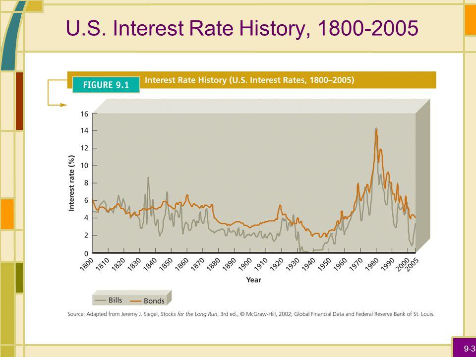 9-3 U.S. Interest Rate History, 1800-2005