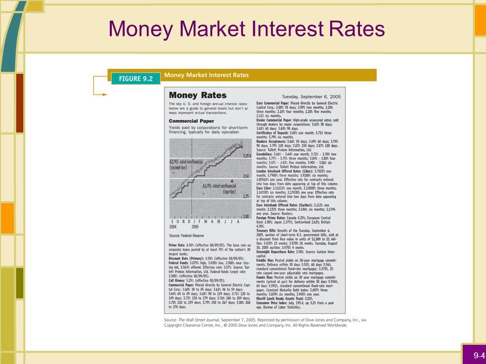 9-4 Money Market Interest Rates