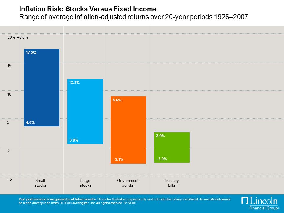 Inflation Risk: Stocks Versus Fixed Income Range of average inflation-adjusted returns over 20-year periods 1926–2007 Past performance is no guarantee of future results.