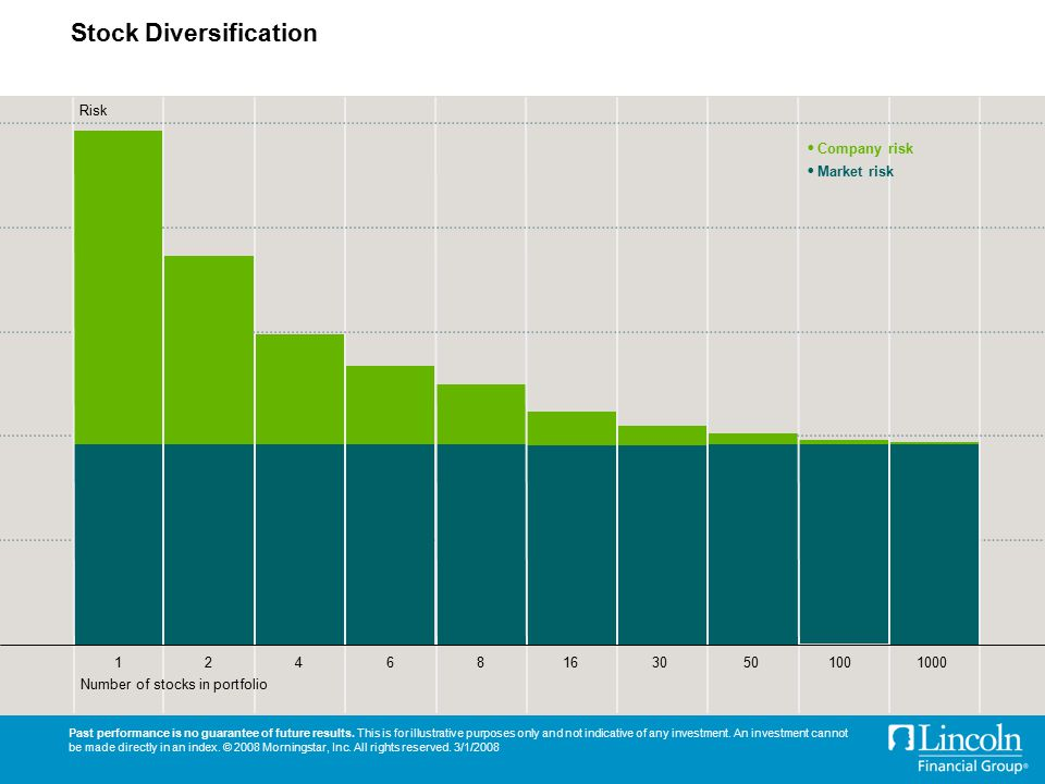 Stock Diversification Past performance is no guarantee of future results.