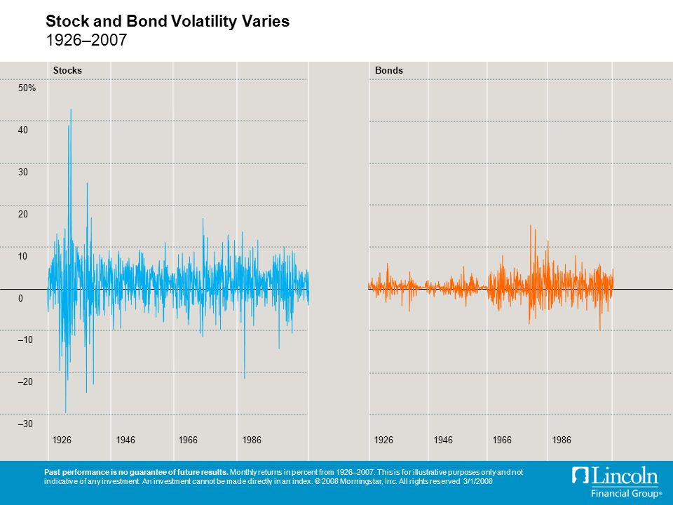 Stock and Bond Volatility Varies 1926–2007 Past performance is no guarantee of future results.