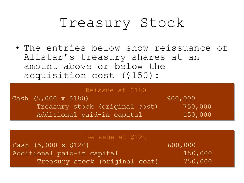 Treasury Stock The entries below show reissuance of Allstar's treasury shares at an amount above or below the acquisition cost ($150): Reissue at $180 Cash (5,000 x $180) 900,000 Treasury stock (original cost) 750,000 Additional paid-in capital 150,000 Reissue at $180 Cash (5,000 x $180) 900,000 Treasury stock (original cost) 750,000 Additional paid-in capital 150,000 Reissue at $120 Cash (5,000 x $120) 600,000 Additional paid-in capital 150,000 Treasury stock (original cost)750,000 Reissue at $120 Cash (5,000 x $120) 600,000 Additional paid-in capital 150,000 Treasury stock (original cost)750,000
