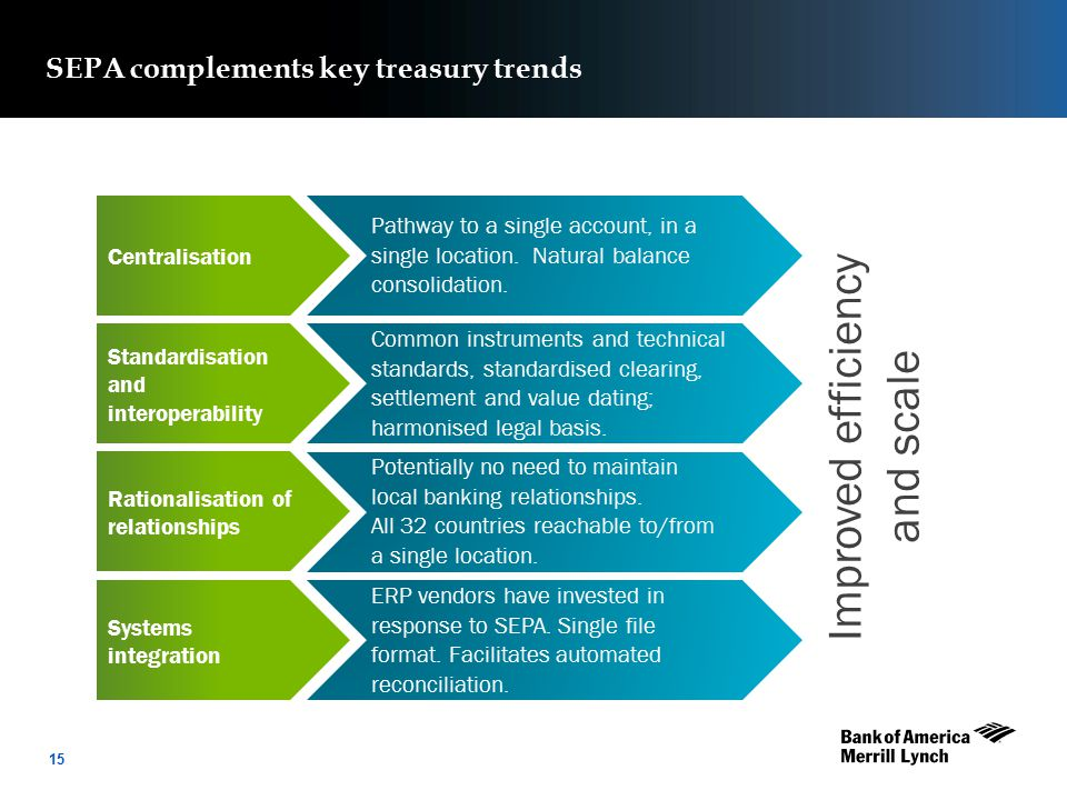 16 Key Trends
