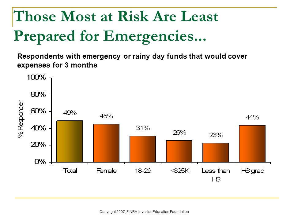 Those Most at Risk Are Least Prepared for Emergencies...