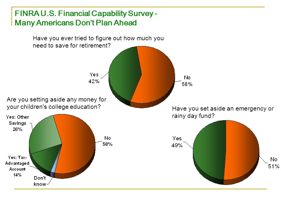 FINRA U.S. Financial Capability Survey - Many Americans Don't Plan Ahead Are you setting aside any money for your children's college education? Have y