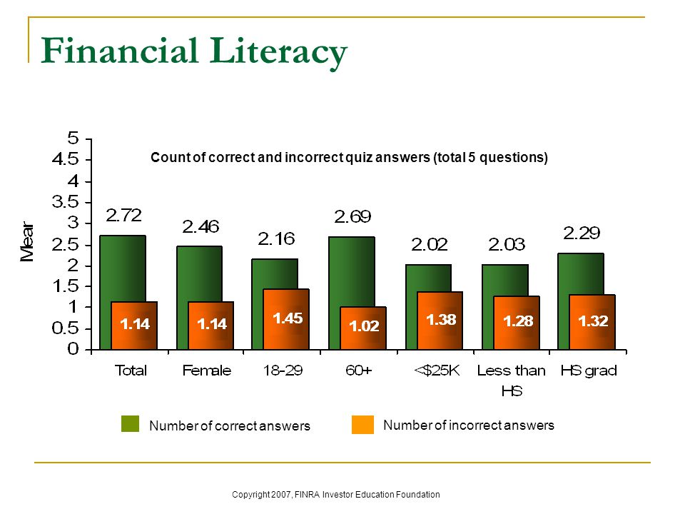 Financial Literacy Count of correct and incorrect quiz answers (total 5 questions) Number of correct answers Number of incorrect answers Copyright 2007, FINRA Investor Education Foundation