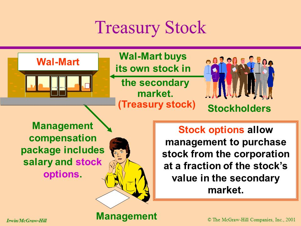 © The McGraw-Hill Companies, Inc., 2001 Irwin/McGraw-Hill Treasury Stock Wal-Mart buys its own stock in the secondary market.