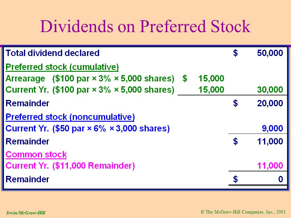 © The McGraw-Hill Companies, Inc., 2001 Irwin/McGraw-Hill Dividends on Preferred Stock