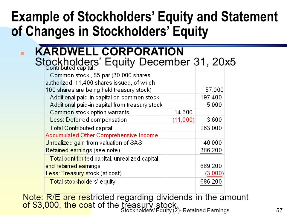 Stockholders' Equity (2)- Retained Earnings56 Other Component of Stockholder's Equity (contd.)  Comprehensive income includes: Net income Other Compr