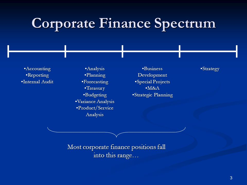 3 Corporate Finance Spectrum AccountingAccounting ReportingReporting Internal AuditInternal Audit AnalysisAnalysis PlanningPlanning ForecastingForecasting TreasuryTreasury BudgetingBudgeting Variance AnalysisVariance Analysis Product/Service AnalysisProduct/Service Analysis Business DevelopmentBusiness Development Special ProjectsSpecial Projects M&AM&A Strategic PlanningStrategic Planning StrategyStrategy Most corporate finance positions fall into this range…