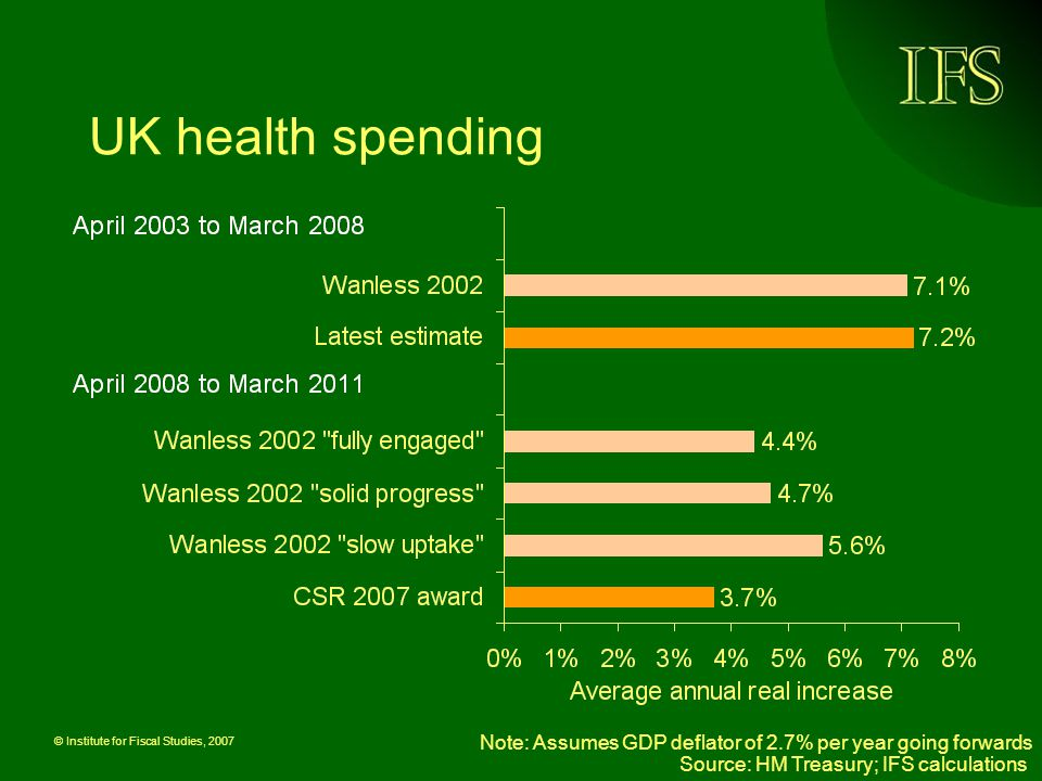 © Institute for Fiscal Studies, 2007 UK health spending Source: HM Treasury; IFS calculations Note: Assumes GDP deflator of 2.7% per year going forwards
