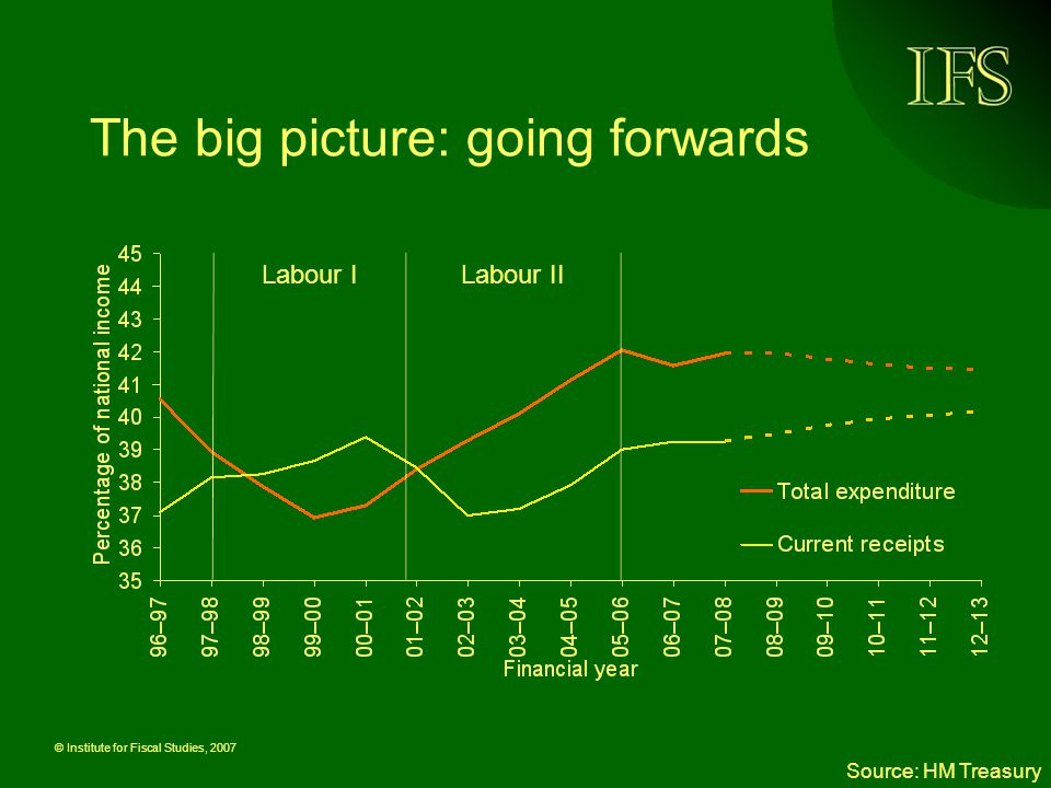 © Institute for Fiscal Studies, 2007 But plans could be topped up.