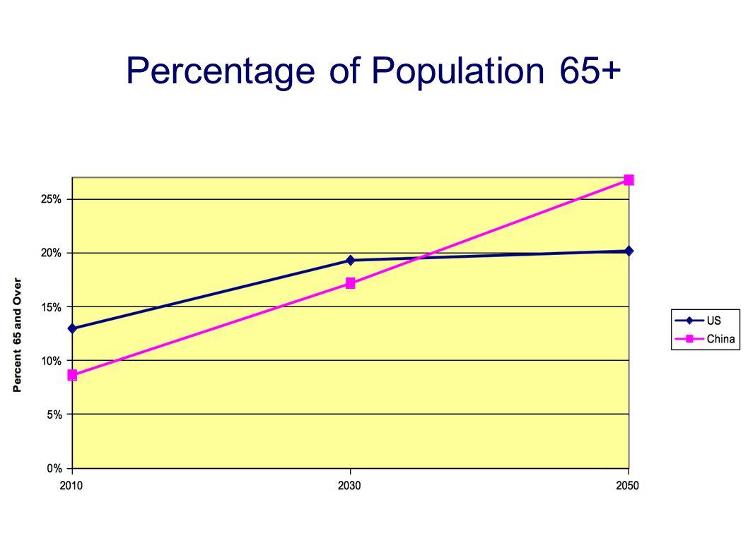 Percentage of Population 65+