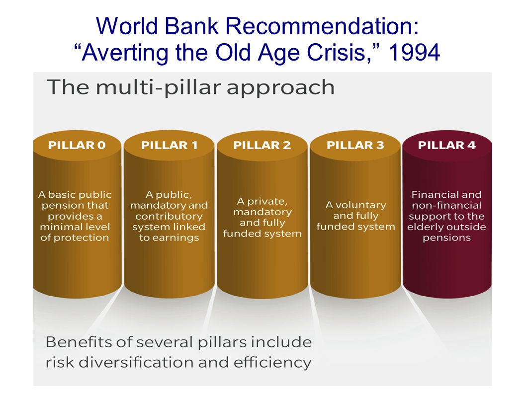 World Bank Recommendation: Averting the Old Age Crisis, 1994