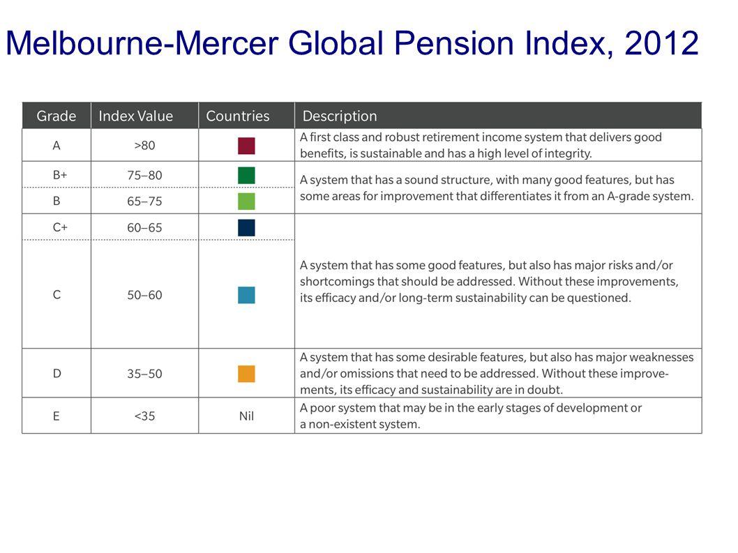 Melbourne-Mercer Global Pension Index, 2012