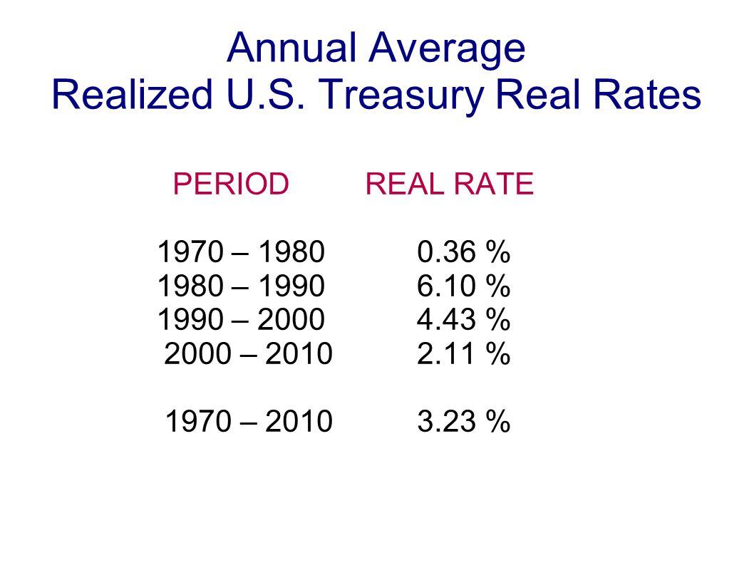 Annual Average Realized U.S.