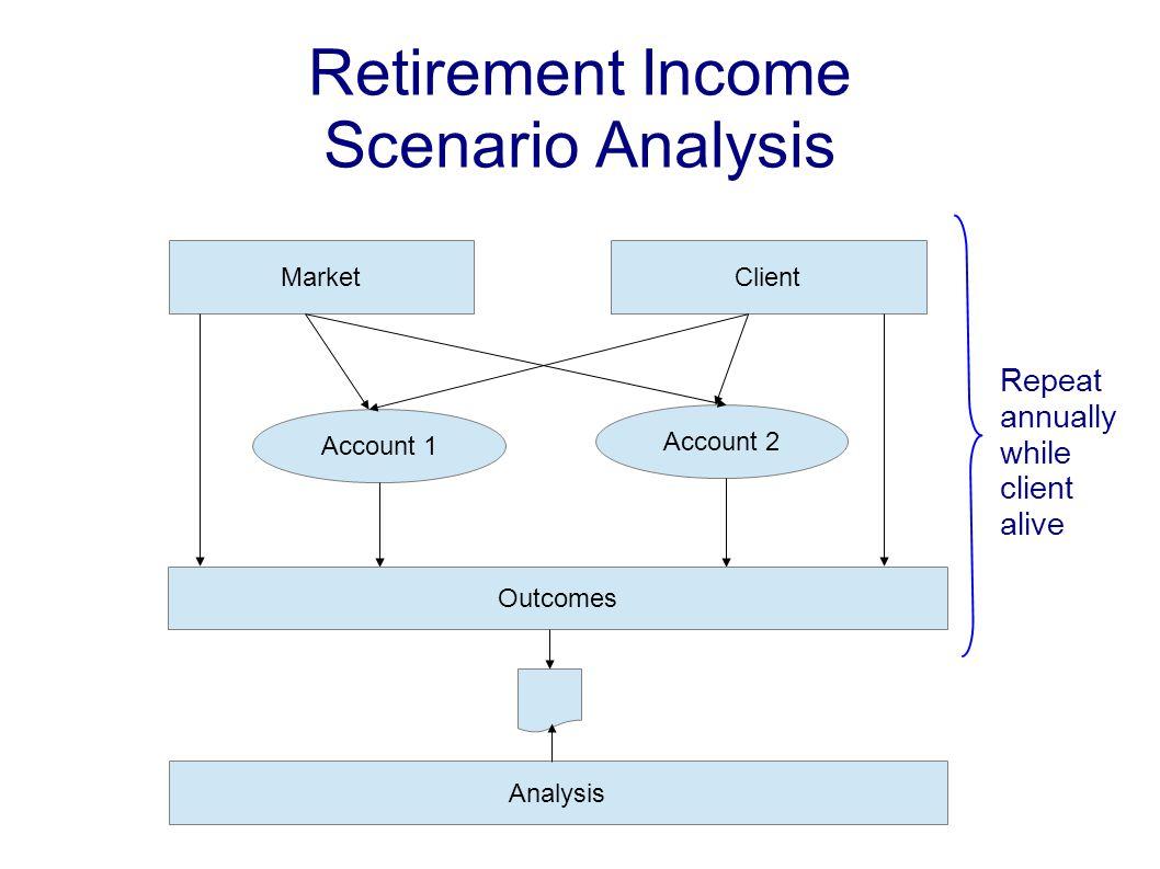 Retirement Income Scenario Analysis MarketClient Account 1 Account 2 Analysis Outcomes Repeat annually while client alive