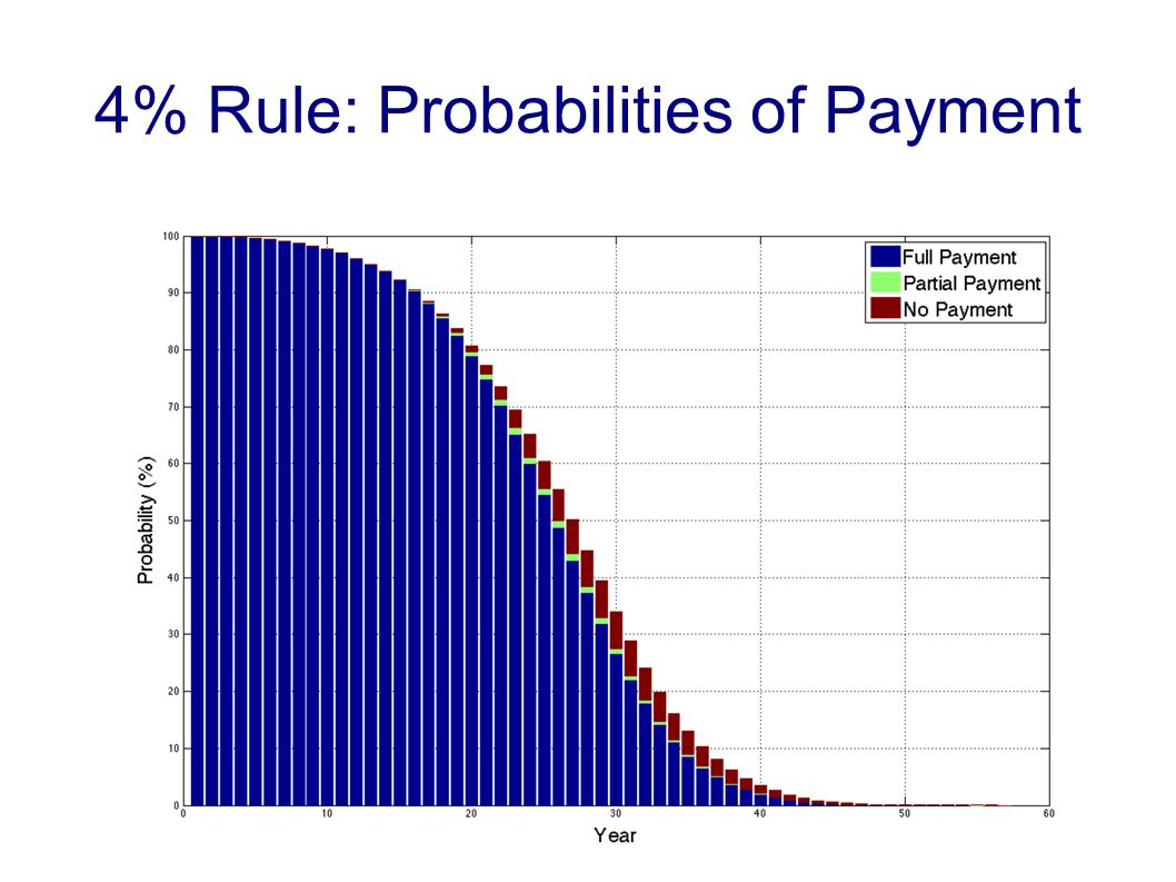 4% Rule: Probabilities of Payment