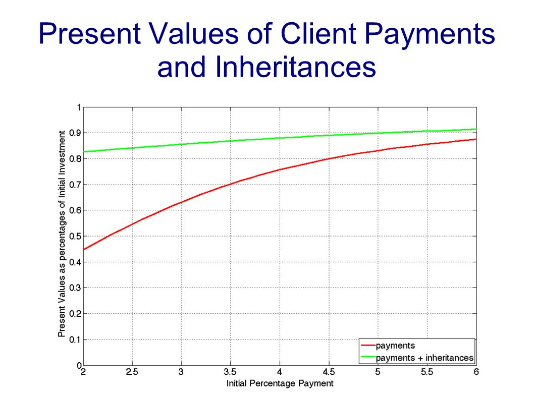Present Values of Client Payments and Inheritances