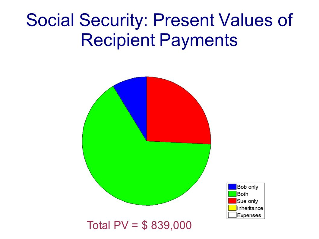 Social Security: Present Values of Recipient Payments Total PV = $ 839,000