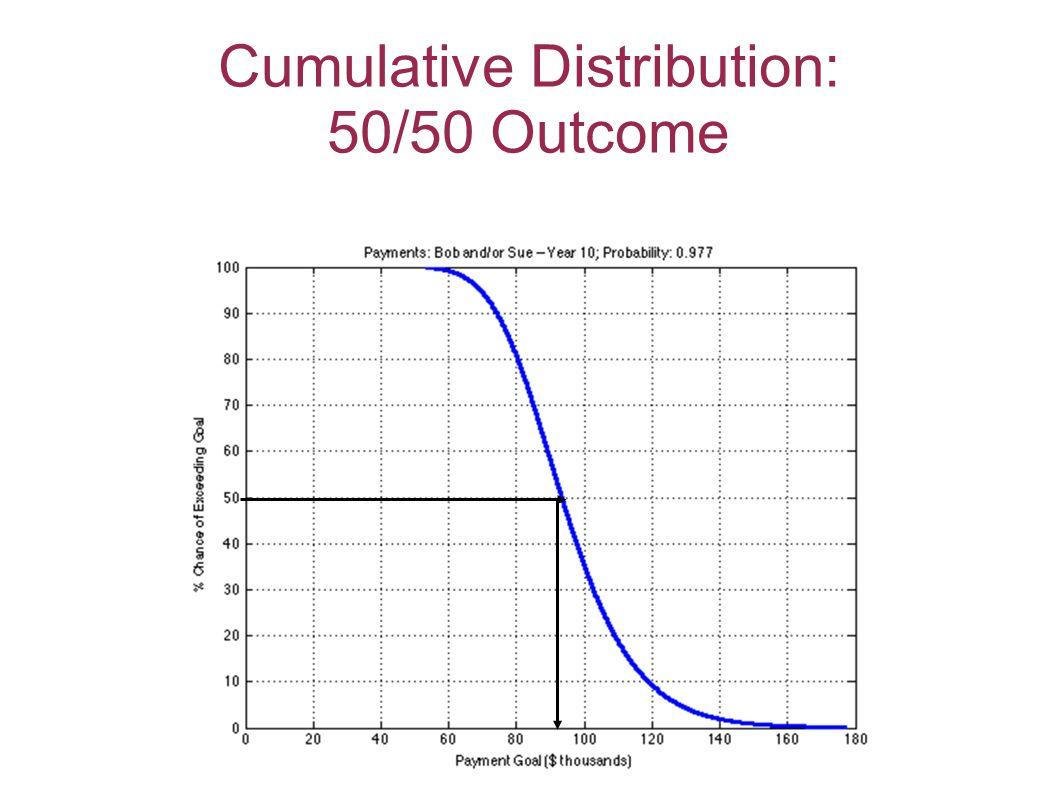 Cumulative Distribution: 50/50 Outcome